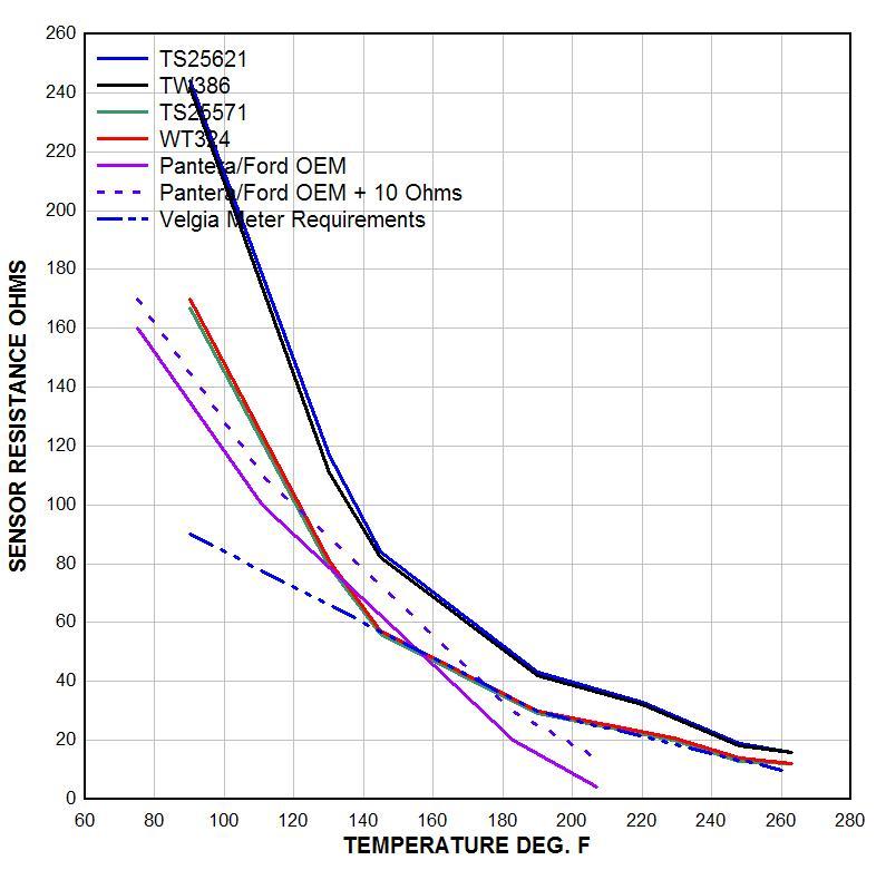 The Pantera Water Temperature Gauges